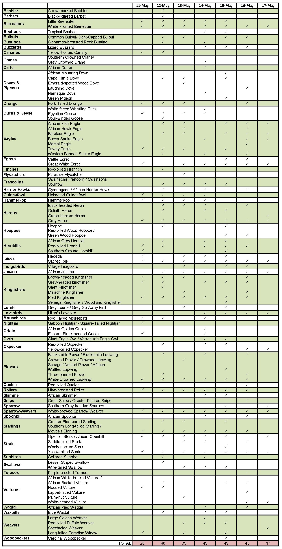 Zambia list b2